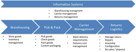 e-fulfilment - key activities