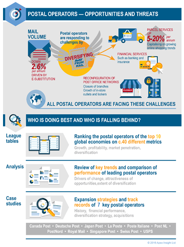 Leading Global Postal Operator Benchmarking: Performance, Strategy and Diversification 2018 - infographic