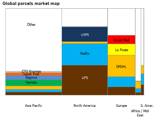Global Parcel Delivery Market Insight Report 2019